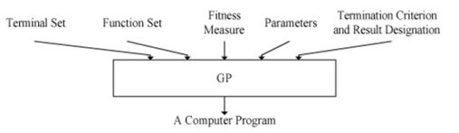 GP-Components