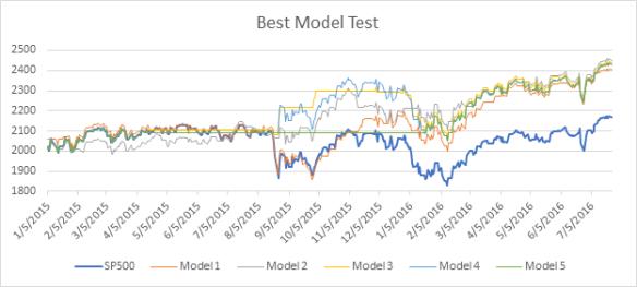 best model test
